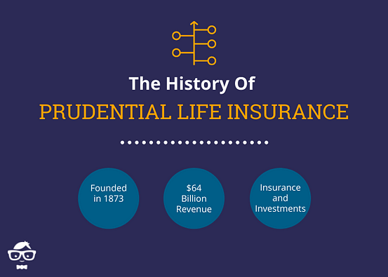 History of Prudential - Founded Date