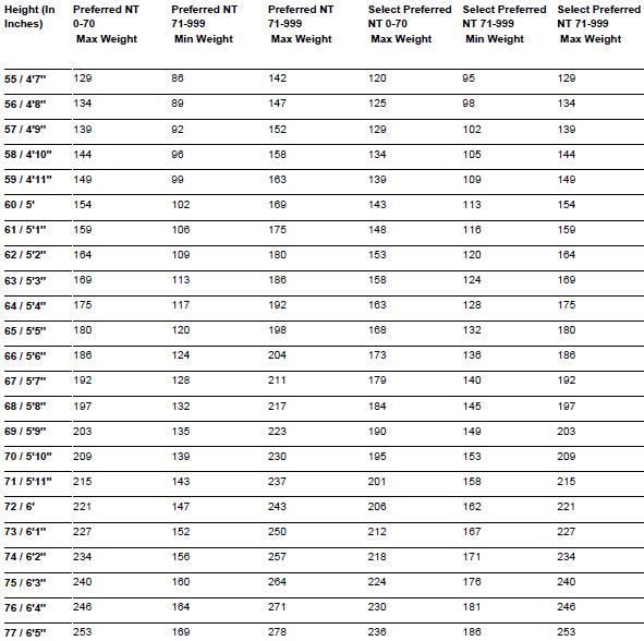 Build_Chart_Protective