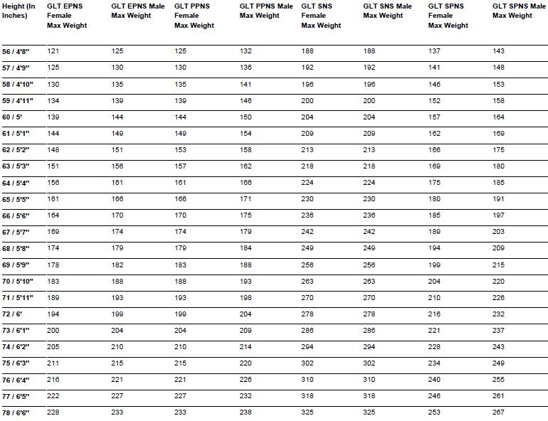 height_weight_chart_met